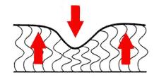 Настилы из термофайбера современного, материала с вертикально уложенными волокнами