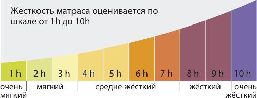 Шкала жесткости матрасов Kondor